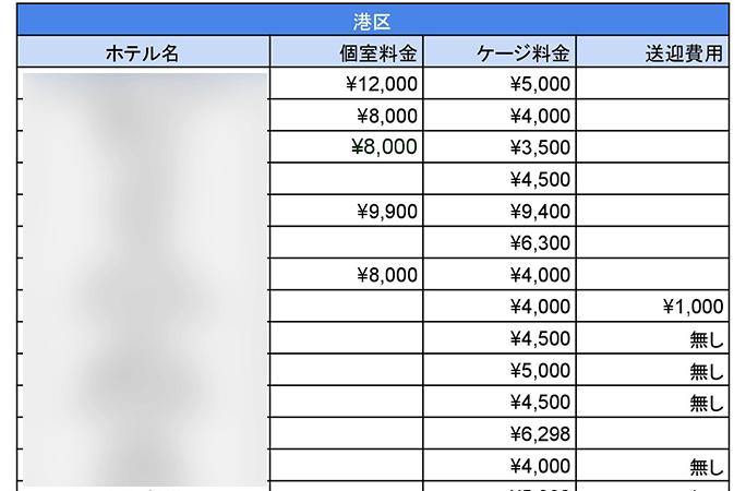 ペットホテル料金の適正価格はいくらなの?